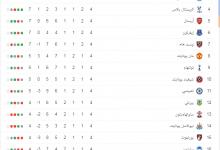 جدول مبارة الدوري الانجليزى