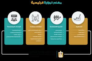 وزارة التخطيط والتنمية الاقتاصادية